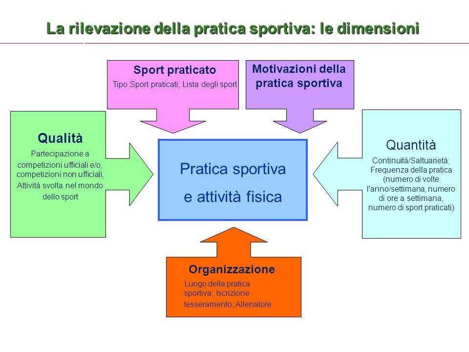 Motivazioni della pratica sportiva