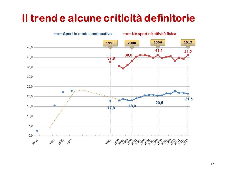 Il trend e alcune criticità definitorie