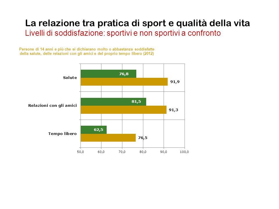 La relazione tra pratica di sport e qualità della vita