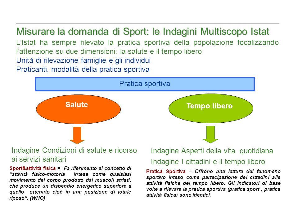 Misurare la domanda di Sport: le Indagini Multiscopo Istat