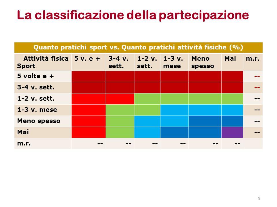 La classificazione della partecipazione