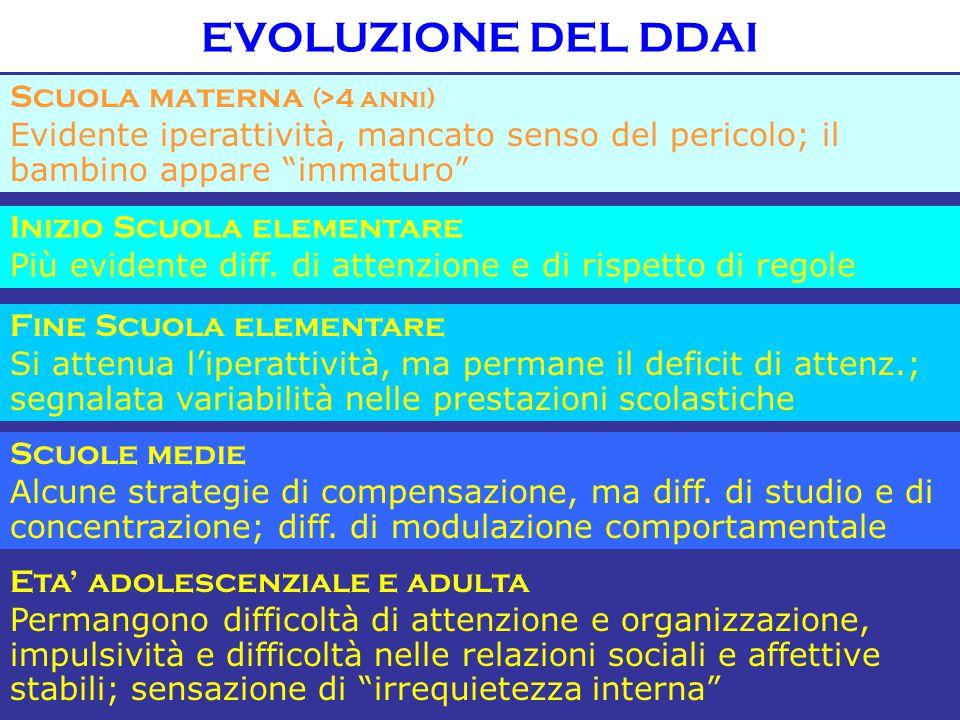 EVOLUZIONE DEL DDAI Scuola materna (>4 anni)