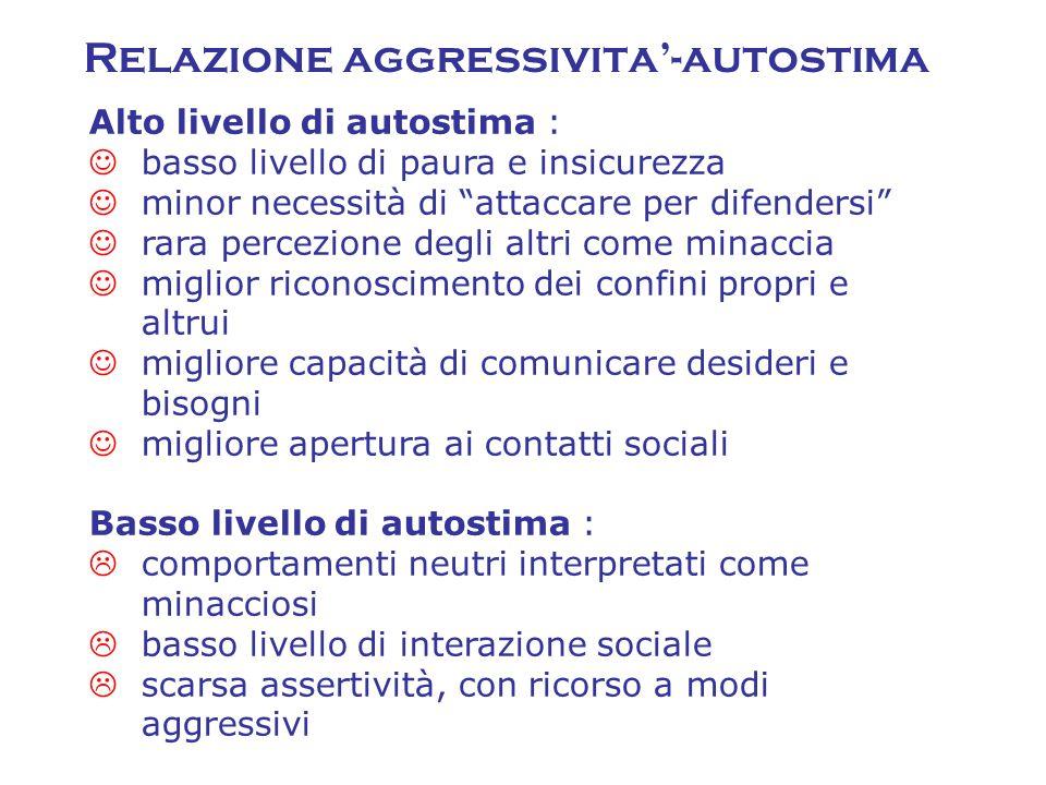 Relazione aggressivita'-autostima