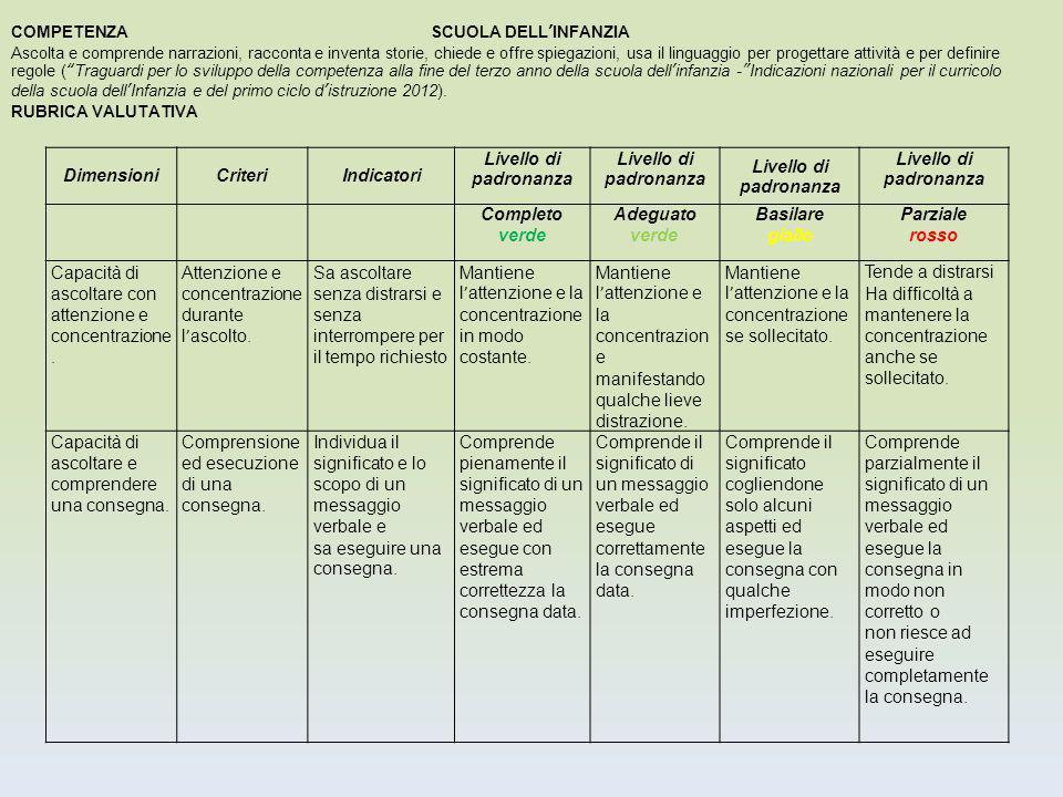 Dimensioni Criteri Indicatori Livello di padronanza verde giallo rosso