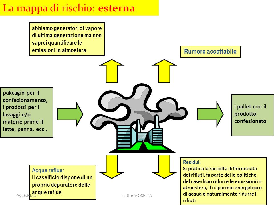 La mappa di rischio: esterna