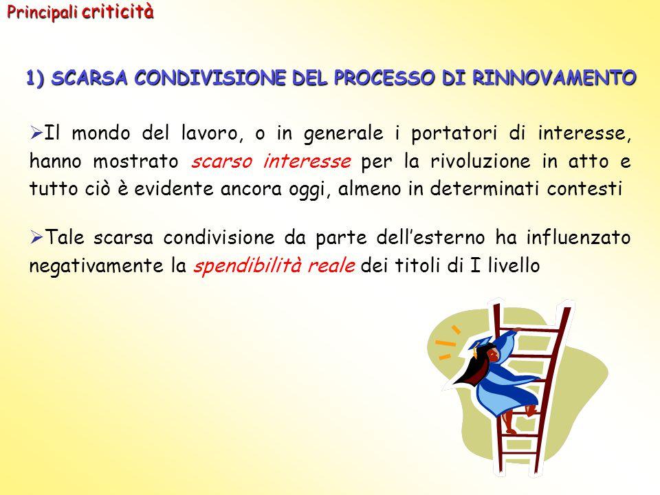 1) SCARSA CONDIVISIONE DEL PROCESSO DI RINNOVAMENTO