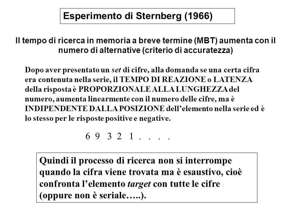 Esperimento di Sternberg (1966)