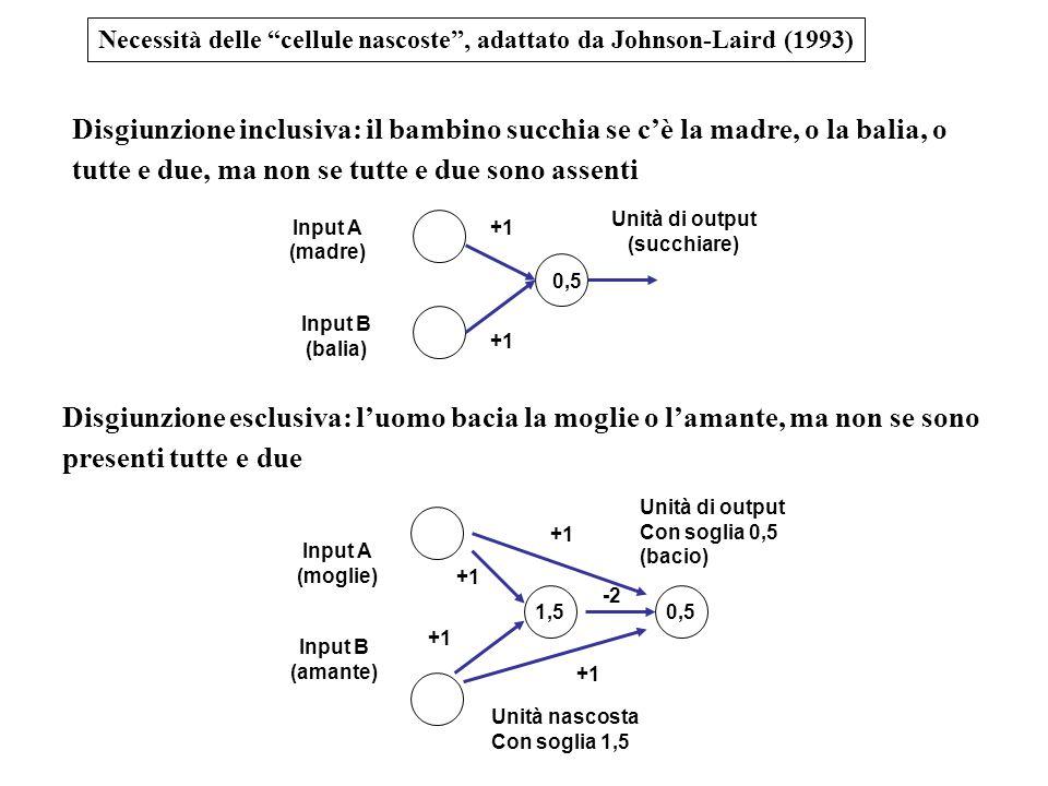 Necessità delle cellule nascoste , adattato da Johnson-Laird (1993)