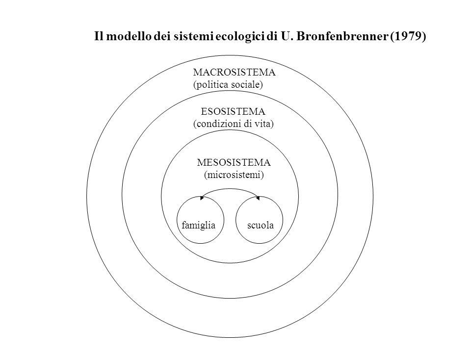 Il modello dei sistemi ecologici di U. Bronfenbrenner (1979)