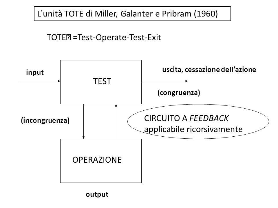 L'unità TOTE di Miller, Galanter e Pribram (1960)