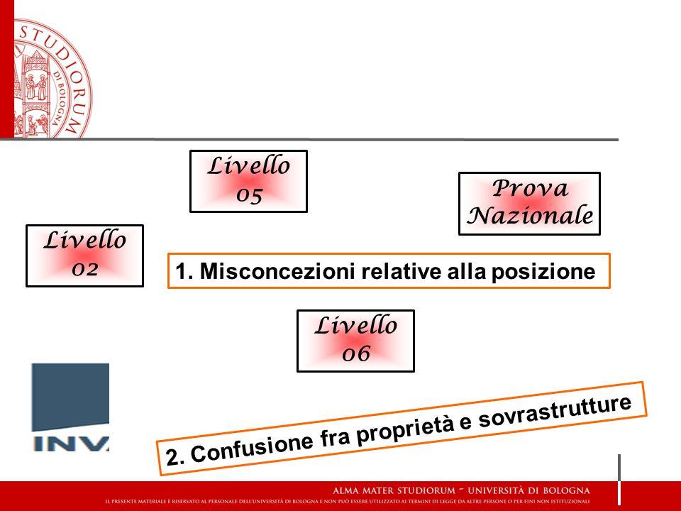 Livello 05 Prova Nazionale. Livello 02. 1. Misconcezioni relative alla posizione.