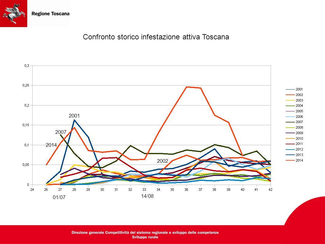 Confronto storico infestazione attiva Toscana