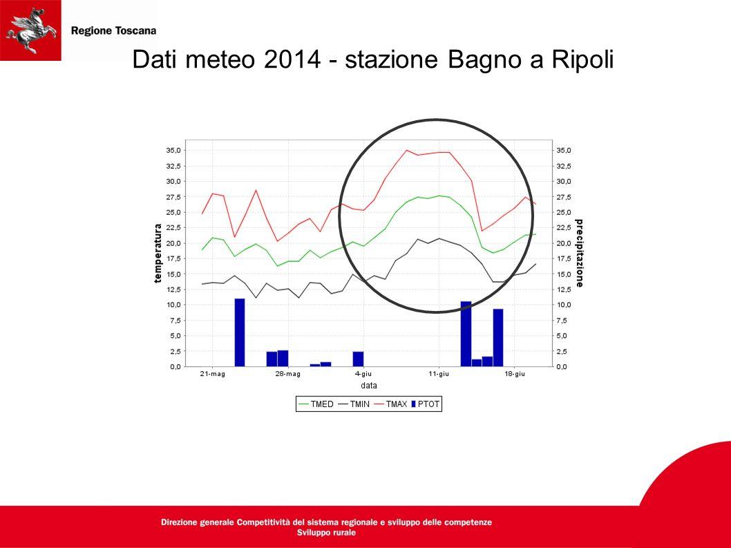 Dati meteo 2014 - stazione Bagno a Ripoli