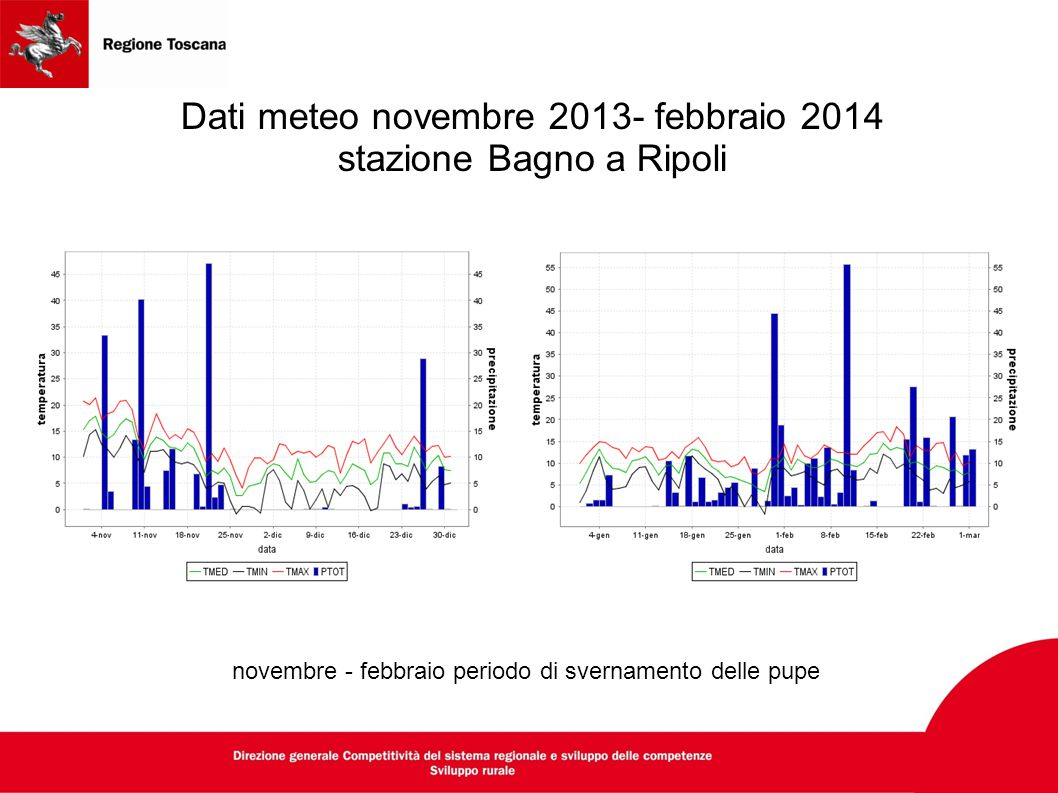 Dati meteo novembre 2013- febbraio 2014 stazione Bagno a Ripoli
