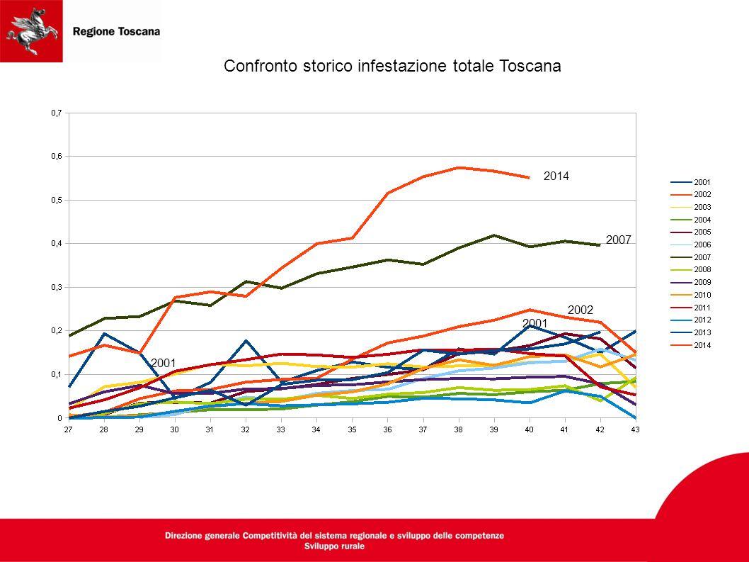 Confronto storico infestazione totale Toscana
