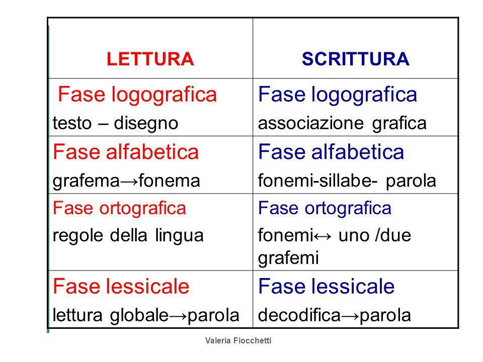 Fase alfabetica Fase lessicale LETTURA SCRITTURA Fase logografica