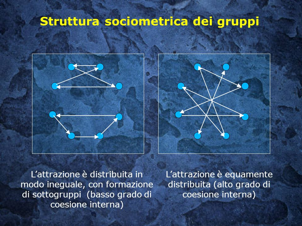 Struttura sociometrica dei gruppi