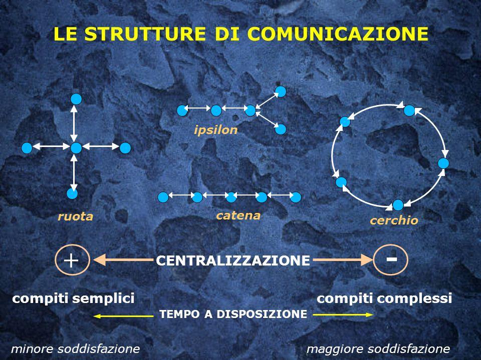 LE STRUTTURE DI COMUNICAZIONE