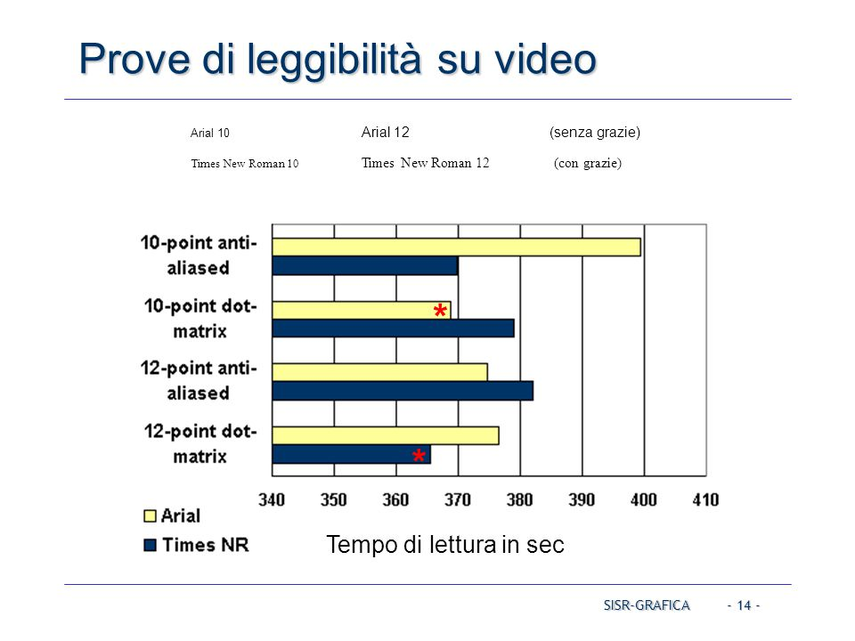 Prove di leggibilità su video