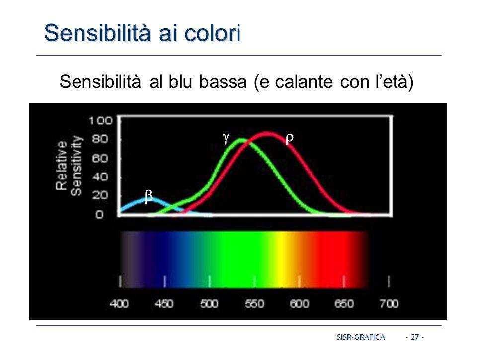 Sensibilità al blu bassa (e calante con l'età)