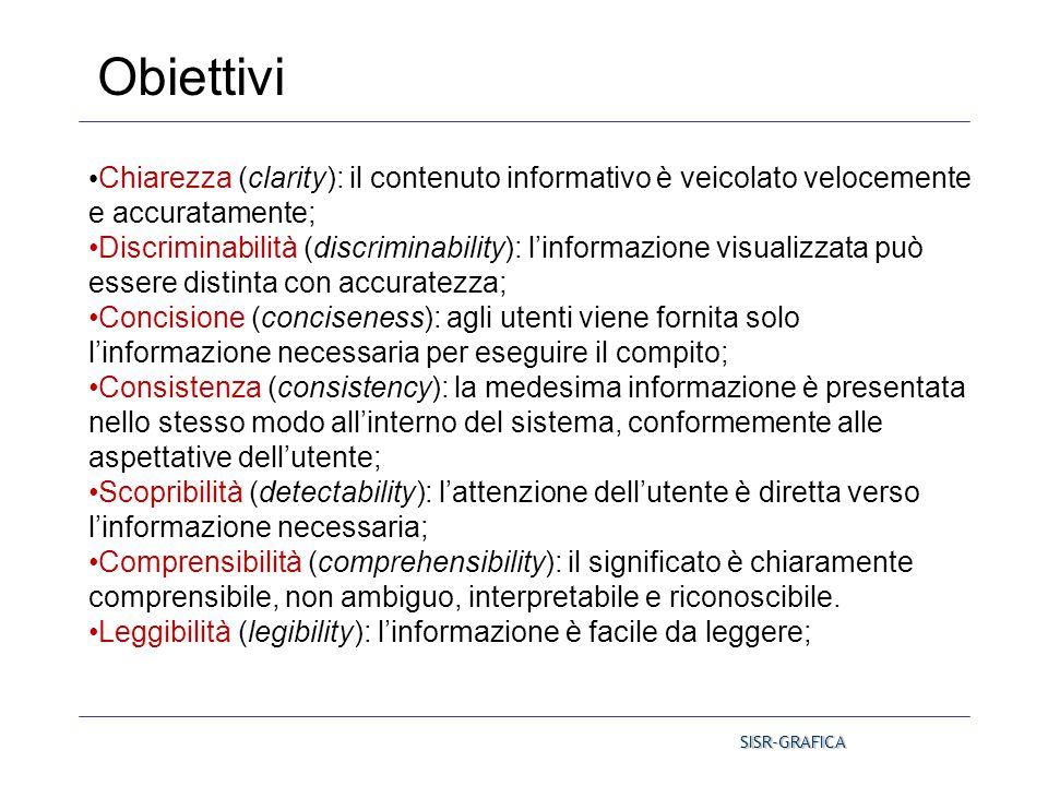 Obiettivi Chiarezza (clarity): il contenuto informativo è veicolato velocemente e accuratamente;