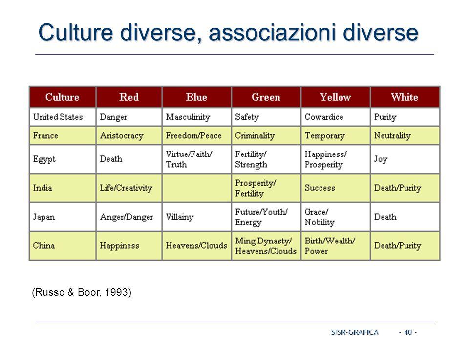 Culture diverse, associazioni diverse