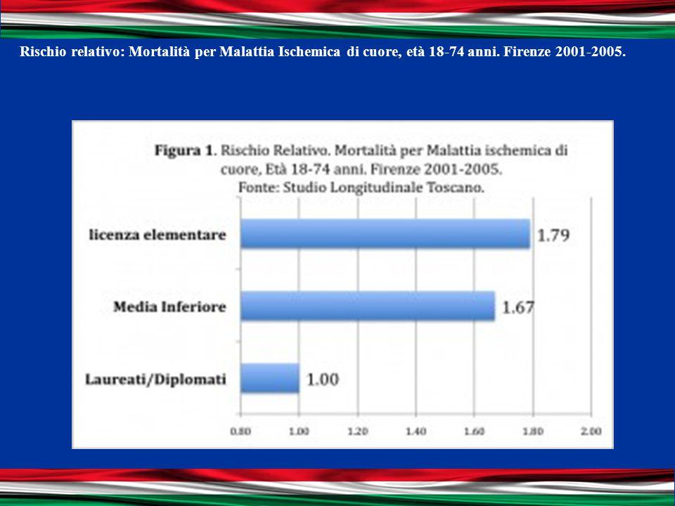 Rischio relativo: Mortalità per Malattia Ischemica di cuore, età 18-74 anni. Firenze 2001-2005.