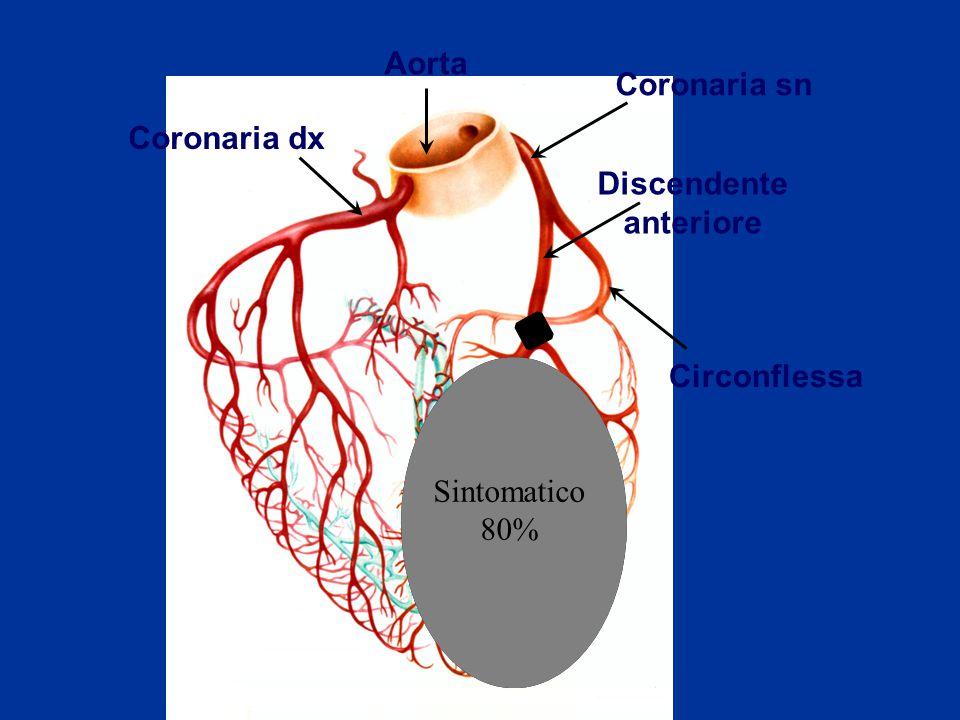 Aorta Coronaria sn Coronaria dx Discendente anteriore Circonflessa Sintomatico 80%