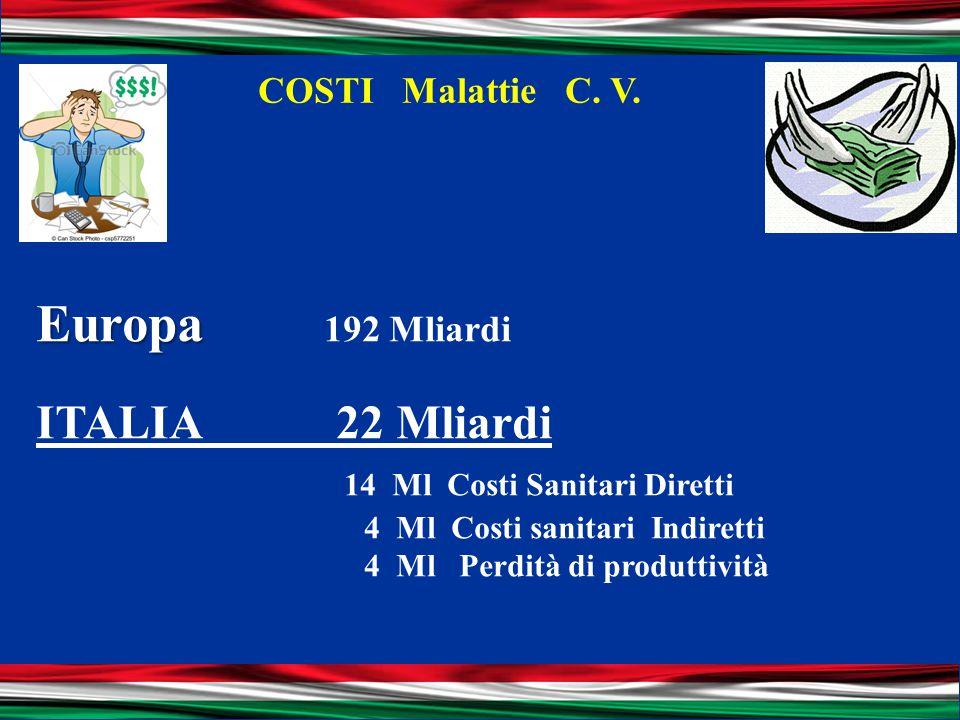 Europa 192 Mliardi ITALIA 22 Mliardi 14 Ml Costi Sanitari Diretti