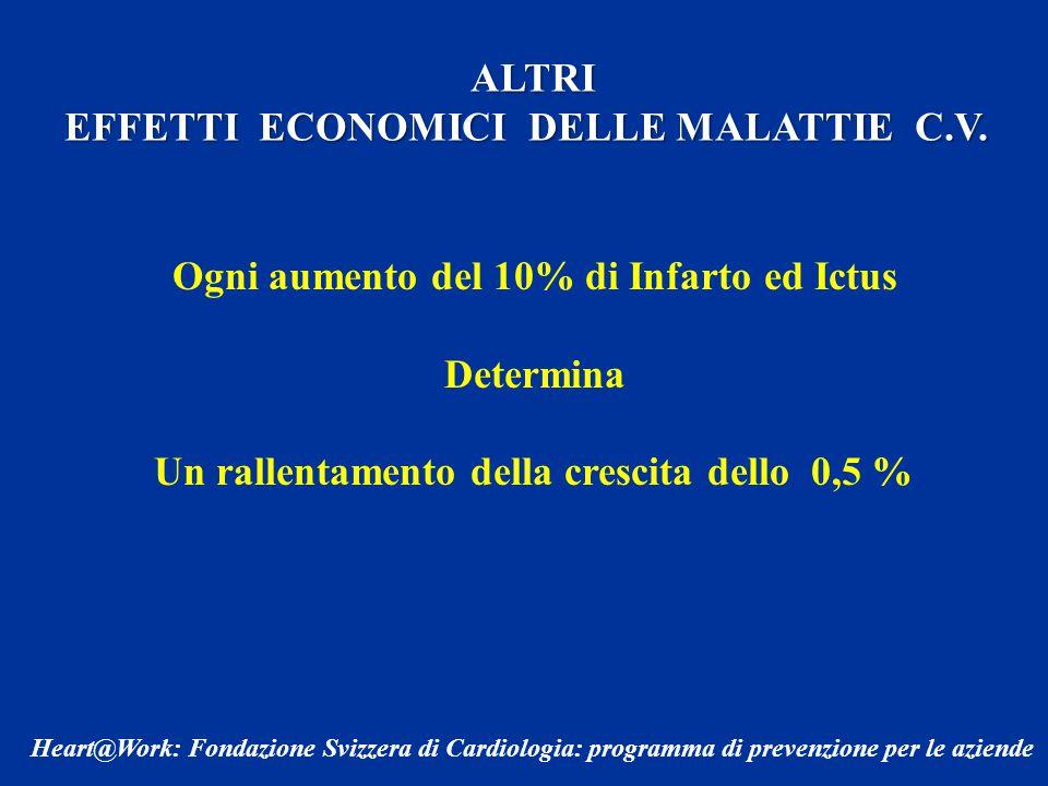 EFFETTI ECONOMICI DELLE MALATTIE C.V.