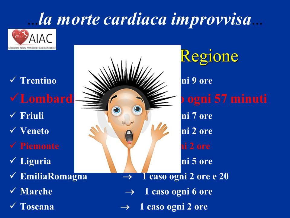 Incidenza per Regione Lombardia  1 caso ogni 57 minuti