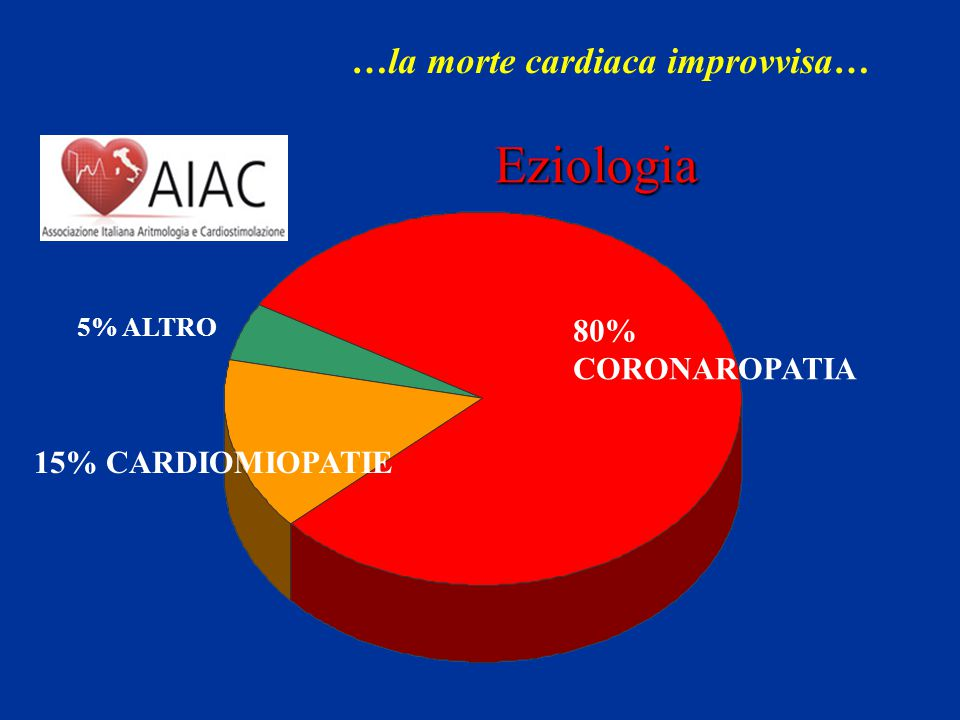 Eziologia …la morte cardiaca improvvisa… 80% CORONAROPATIA
