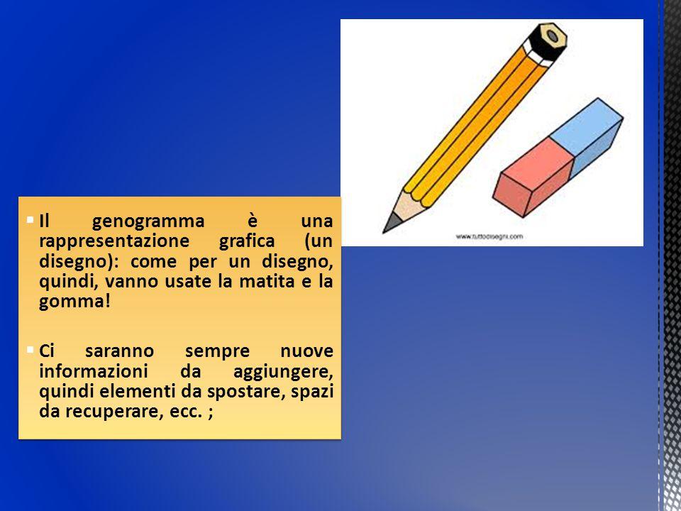 Il genogramma è una rappresentazione grafica (un disegno): come per un disegno, quindi, vanno usate la matita e la gomma!