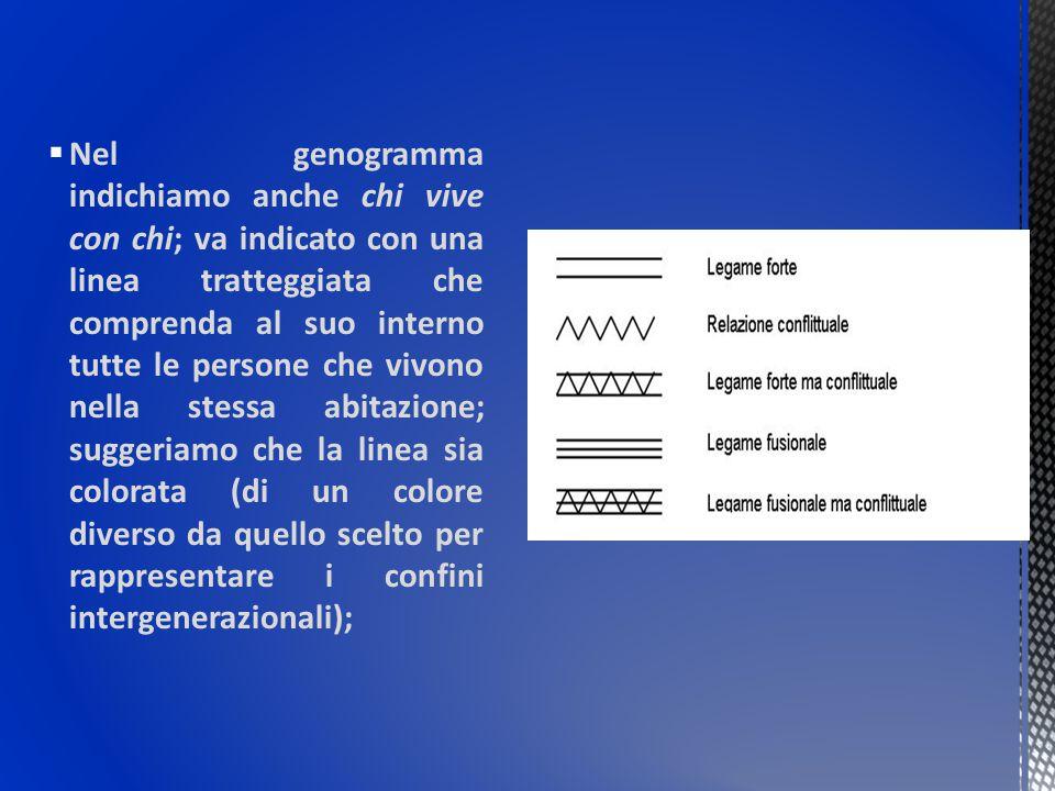 Nel genogramma indichiamo anche chi vive con chi; va indicato con una linea tratteggiata che comprenda al suo interno tutte le persone che vivono nella stessa abitazione; suggeriamo che la linea sia colorata (di un colore diverso da quello scelto per rappresentare i confini intergenerazionali);