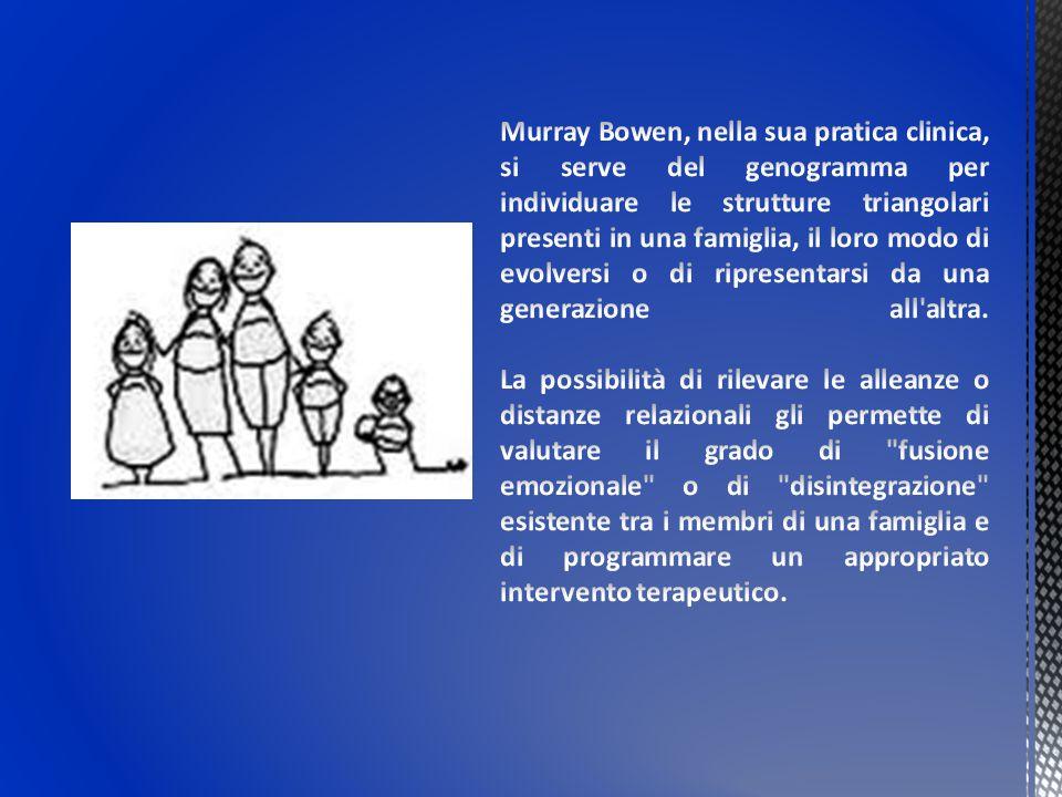 Murray Bowen, nella sua pratica clinica, si serve del genogramma per individuare le strutture triangolari presenti in una famiglia, il loro modo di evolversi o di ripresentarsi da una generazione all altra.