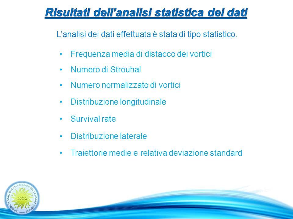 Risultati dell'analisi statistica dei dati