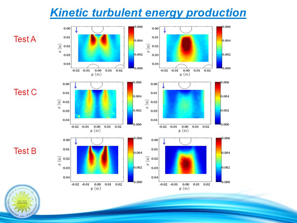 Kinetic turbulent energy production