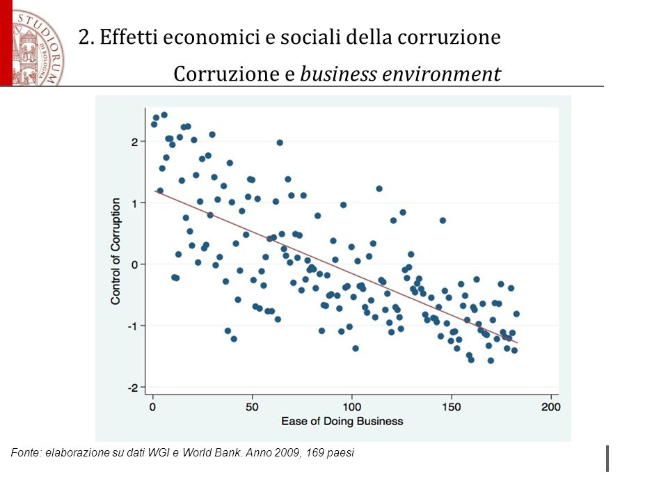 Corruzione e business environment