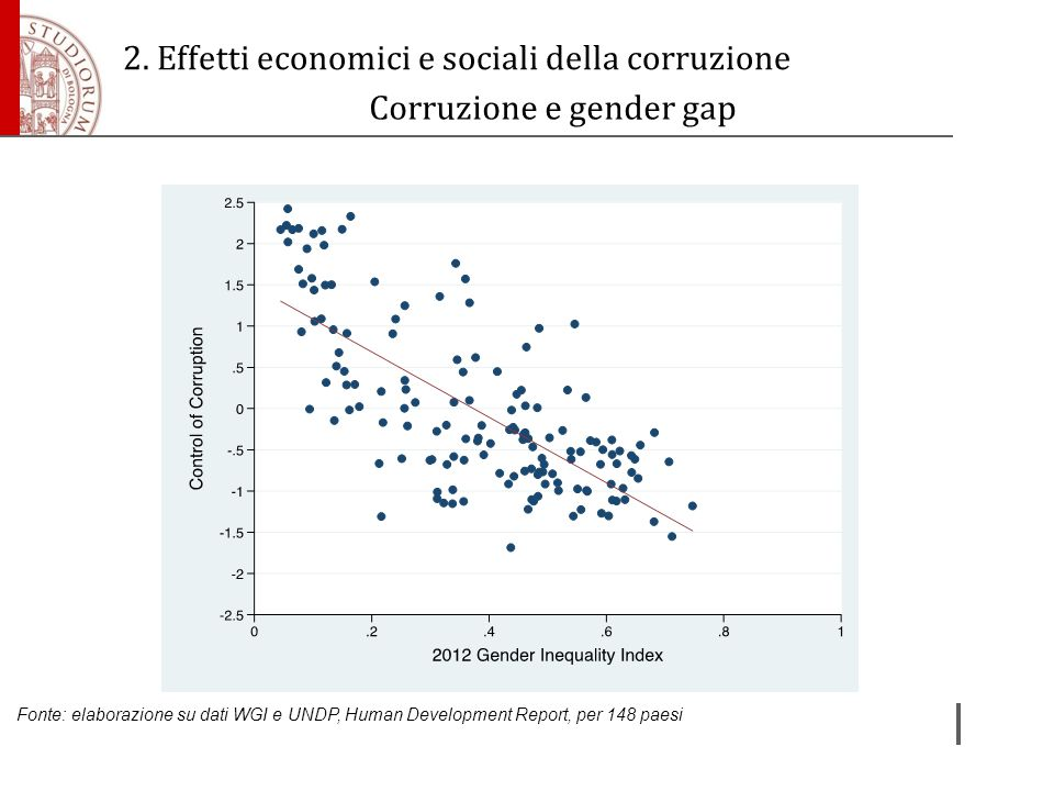 Corruzione e gender gap