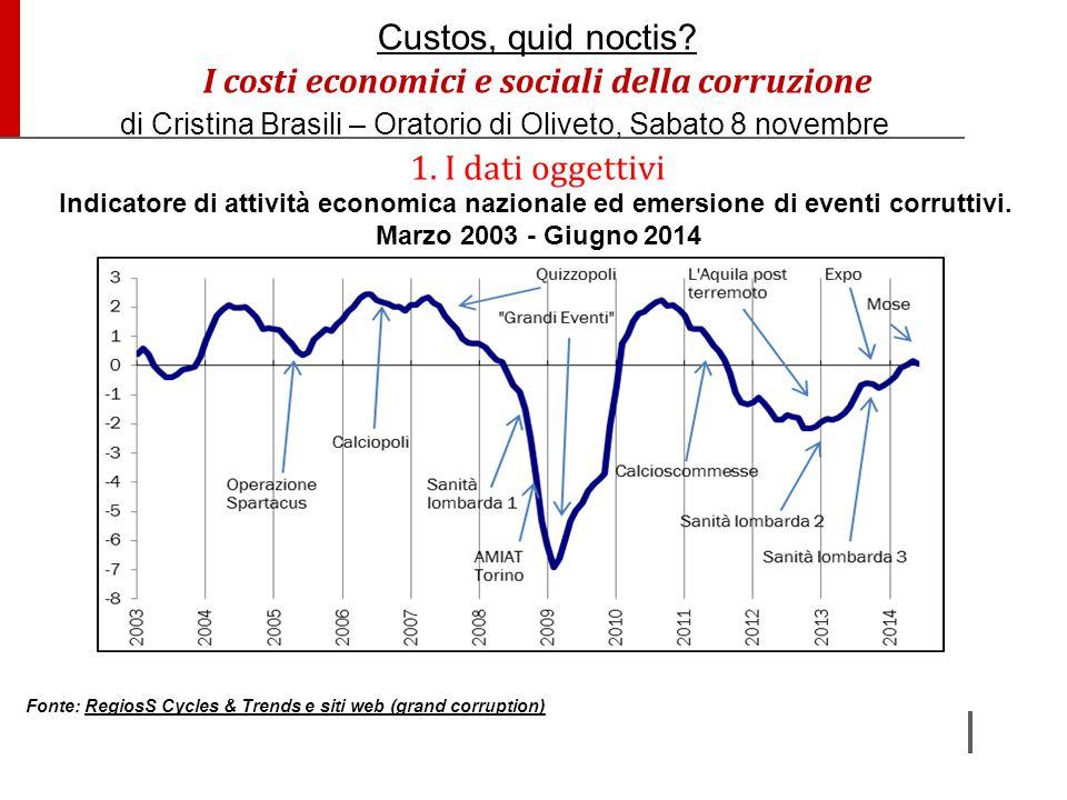 I costi economici e sociali della corruzione