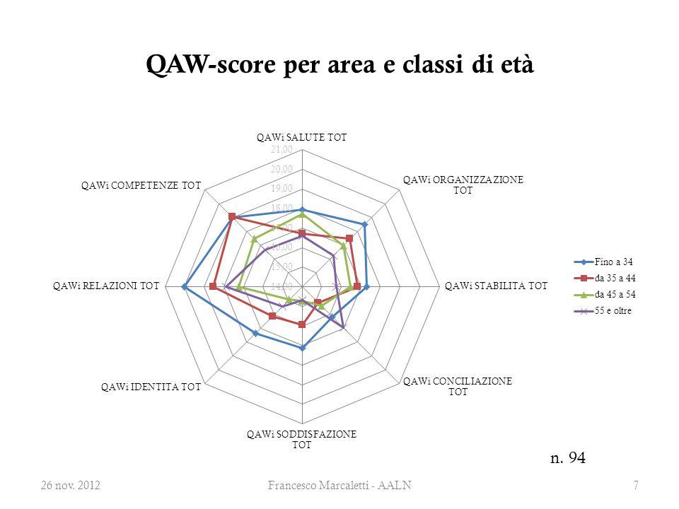 QAW-score per area e classi di età