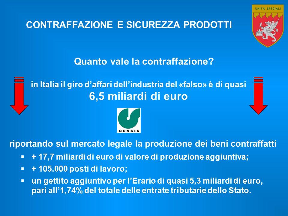 6,5 miliardi di euro CONTRAFFAZIONE E SICUREZZA PRODOTTI