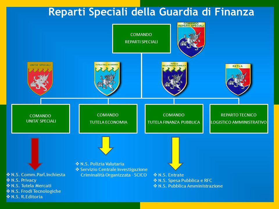 Reparti Speciali della Guardia di Finanza