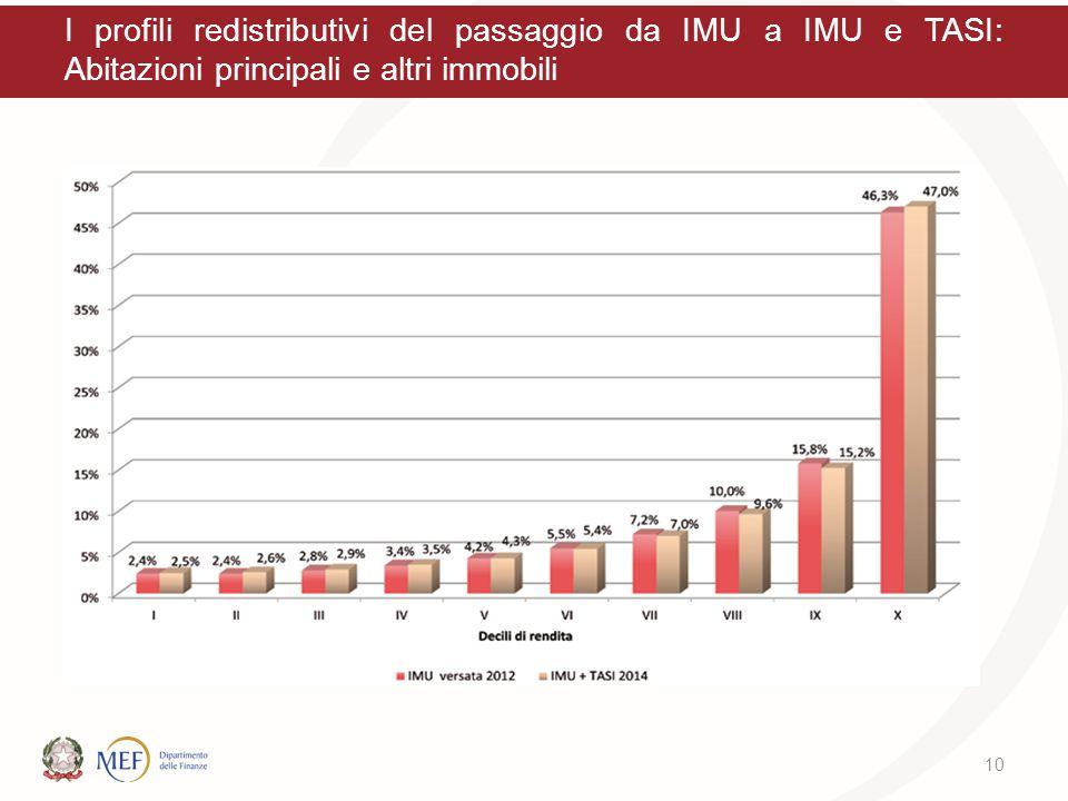 I profili redistributivi del passaggio da IMU a IMU e TASI: Abitazioni principali e altri immobili