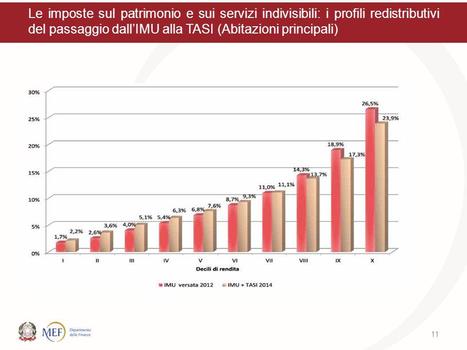 Le imposte sul patrimonio e sui servizi indivisibili: i profili redistributivi del passaggio dall'IMU alla TASI (Abitazioni principali)