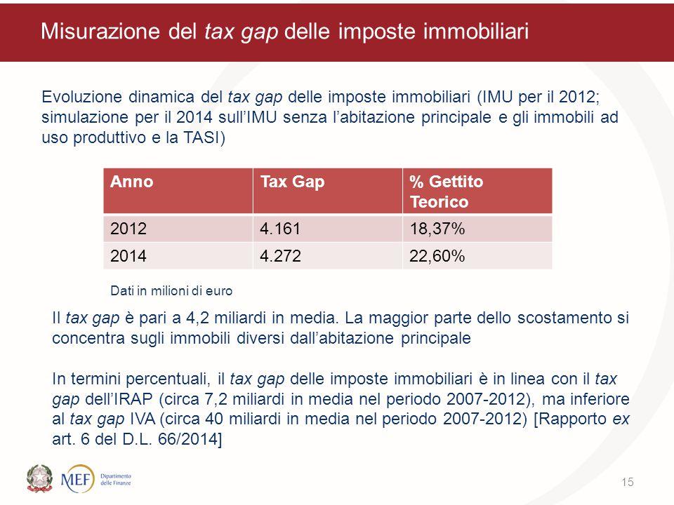 Misurazione del tax gap delle imposte immobiliari