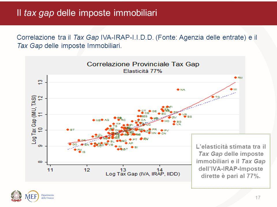 Il tax gap delle imposte immobiliari