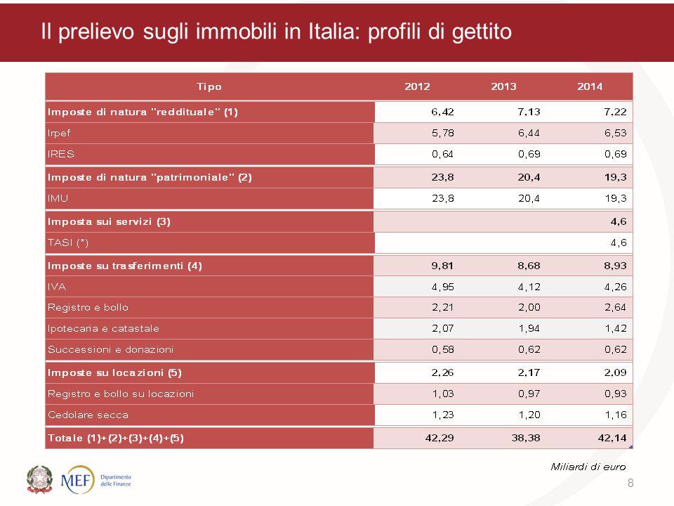 Il prelievo sugli immobili in Italia: profili di gettito