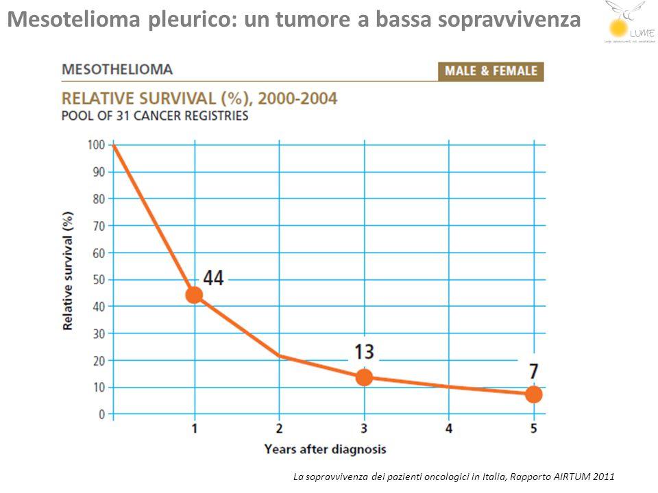 Mesotelioma pleurico: un tumore a bassa sopravvivenza