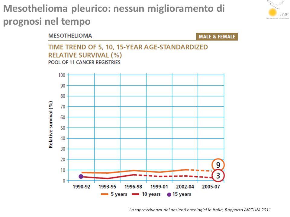 Mesothelioma pleurico: nessun miglioramento di prognosi nel tempo
